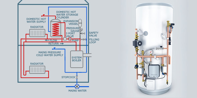 Boiler system unvented boiler system diagram pictures of unvented boiler system diagram asfbconference2016 Image collections