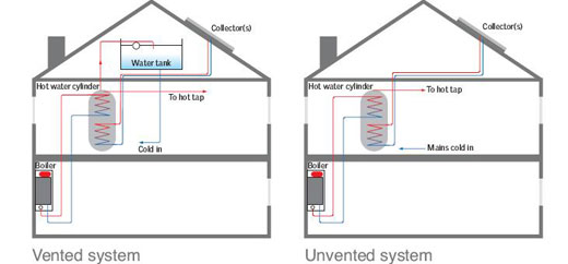 unvented hot water systems salford